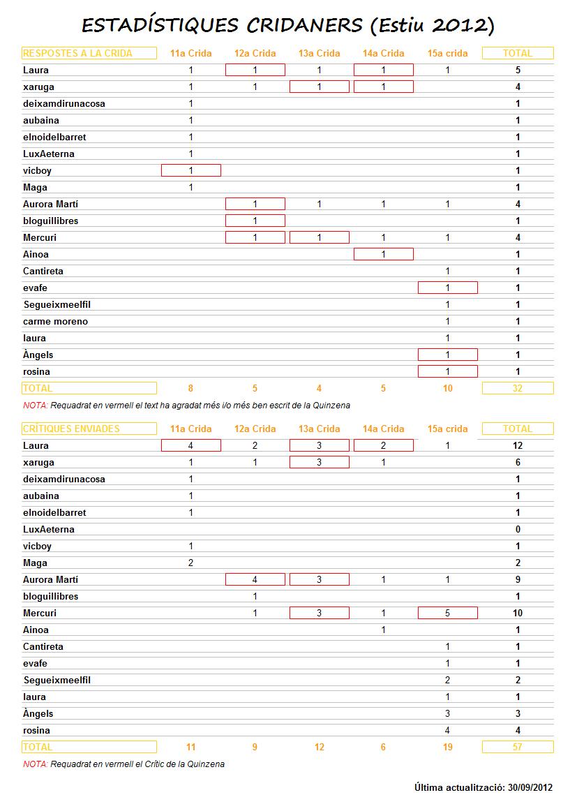 Vull Escriure - Estadístiques Cridaners (Estiu 2012)