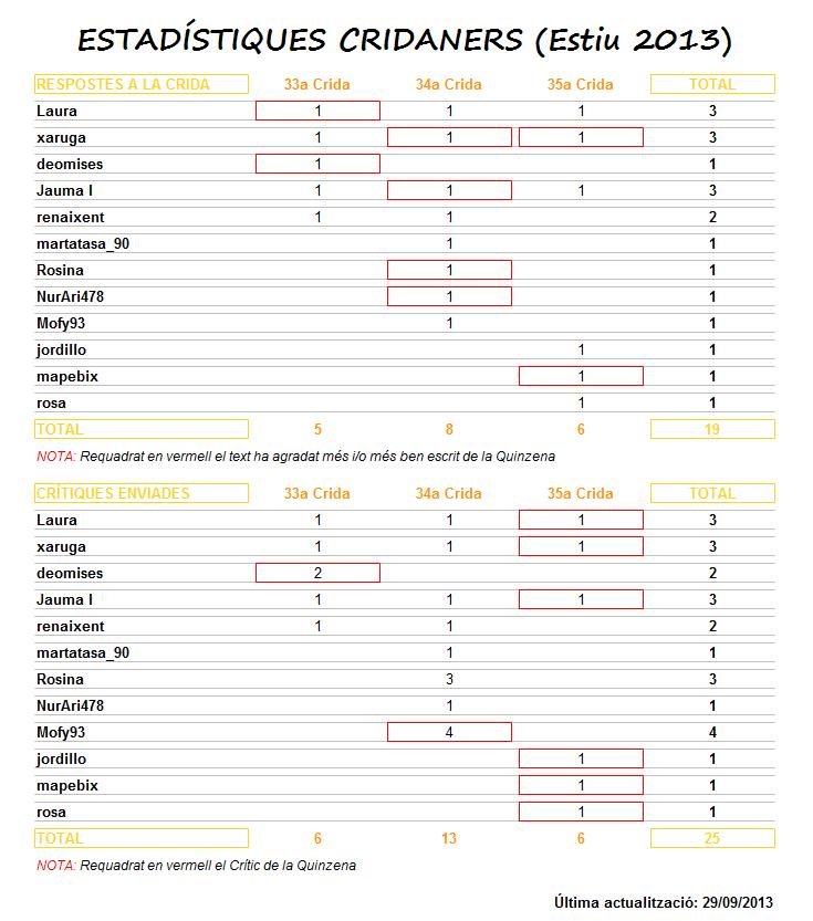 Vull Escriure - Estadístiques Cridaners (Estiu 2013)
